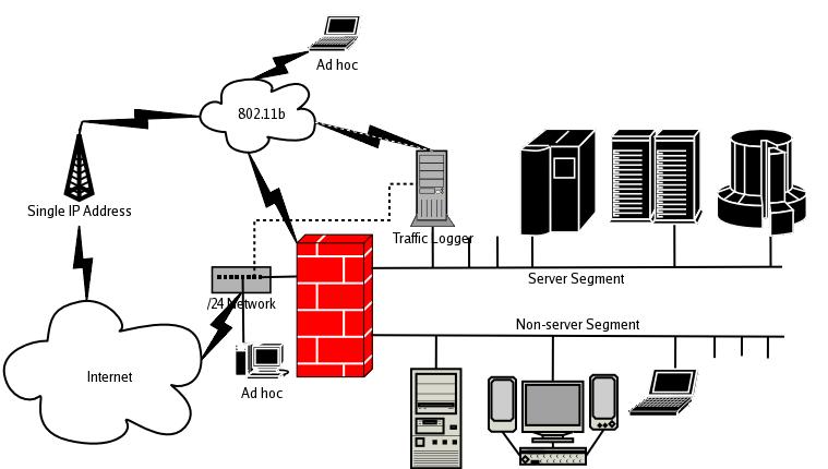 Contoh Gambar DIA Diagram